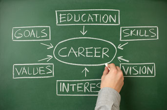 Diagram highlighting attributes going into career