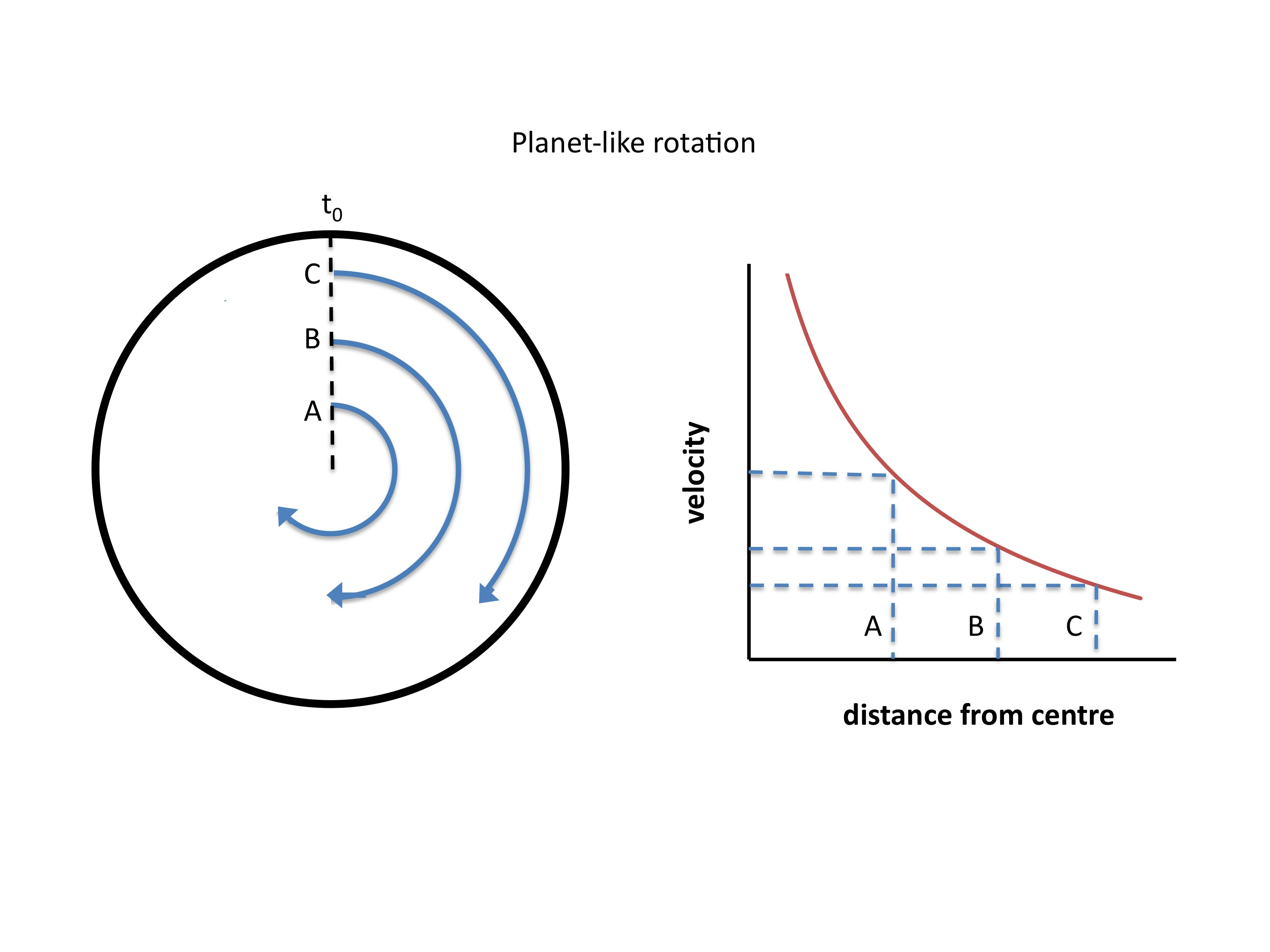 Diagram showing planet-like rotation