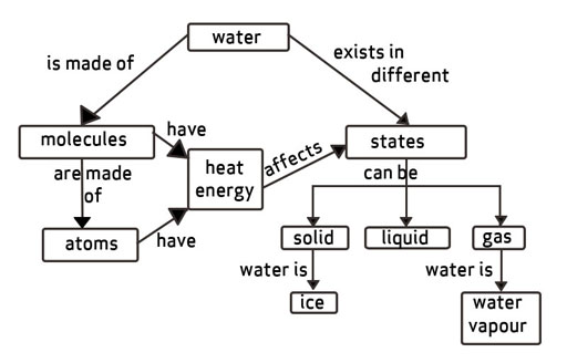 TI AIE Concept Mapping Water View As Single Page