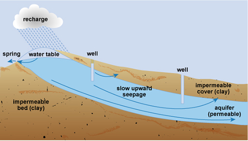 Study Session 4 The Water Cycle And Sources Of Water View