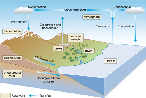 figure 4 1 the hydrological cycle or water cycle  hydrology is the study of  water, hence the alternative name for the water cycle