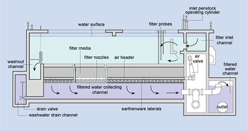 Study Session 5 Water Treatment Technologies For Large