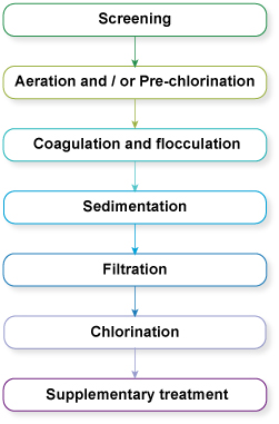 Study Session 5 Water Treatment Technologies for Large-scale