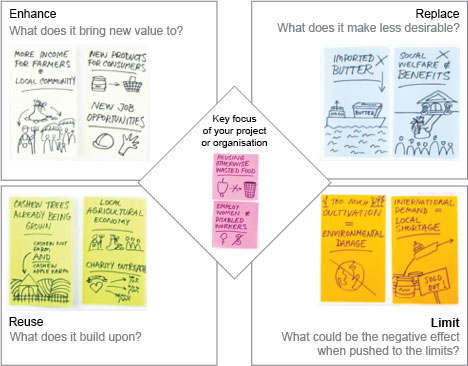 Evidence Planning Template - diagram of five square boxes with text and hand drawn notes and pictures in each. Box 1: Enhance – what does it bring new value to? Box 2: Replace – what does it make less desirable? Box 3: Limit – what could be the negative effect when pushed to the limits? Box 4: Reuse – what does it build upon? Box 5 (in centre): Key focus of your project or organisation.