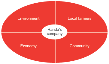Diagram of oval shape divided into four quarters – Environment, Local farmers, Community, Economy with smaller white oval in the centre with the text 'Randa's company'