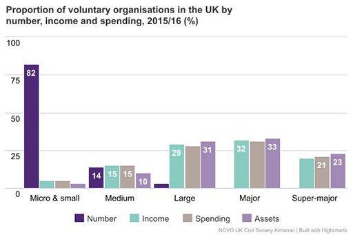 Defining and exploring the voluntary sector: View as single page