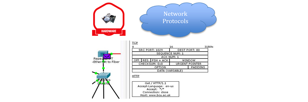 Identify network hardware and protocols