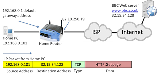 Identify network hardware and protocols: View as single page