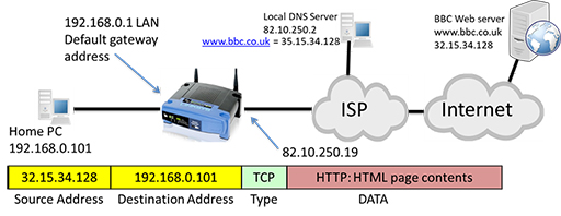 Data networks and IP addresses: View as single page