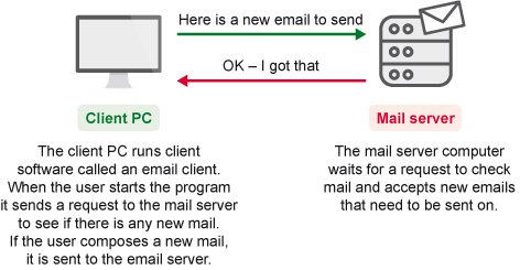 Using and understanding Internet services: View as single page
