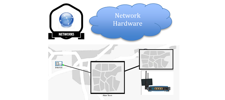 The purpose of network hardware and protocols