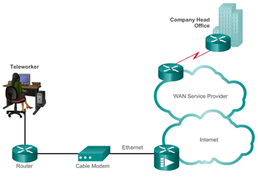 The operation of LAN and WAN hardware and protocols: View as