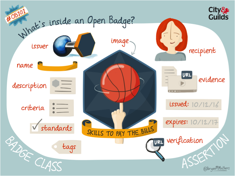 The image describes the metadata incorporated in an open badge