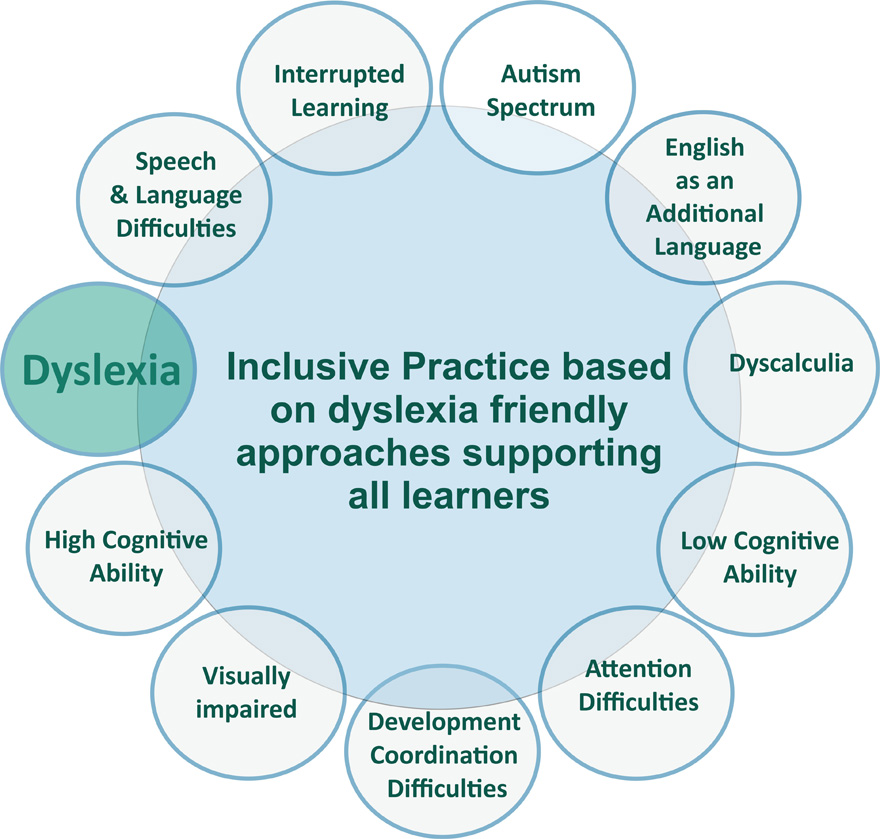Inclusive practice based on dyslexia friendly approaches supporting all learners diagram