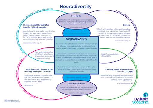 Neurodiversity And Differentiation >> Olcreate Dyslexia Identification Support 3 Enquiry And Research