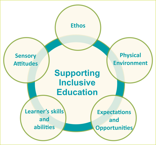 OLCreate: Introduction to Inclusive Education An Introduction to Inclusive Education: 4.1 The inclusive learning environment