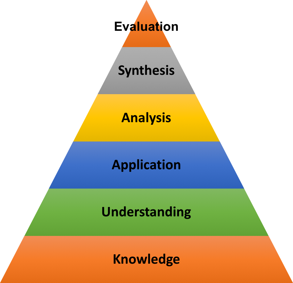 A pyramid with colourful, horizontal layers