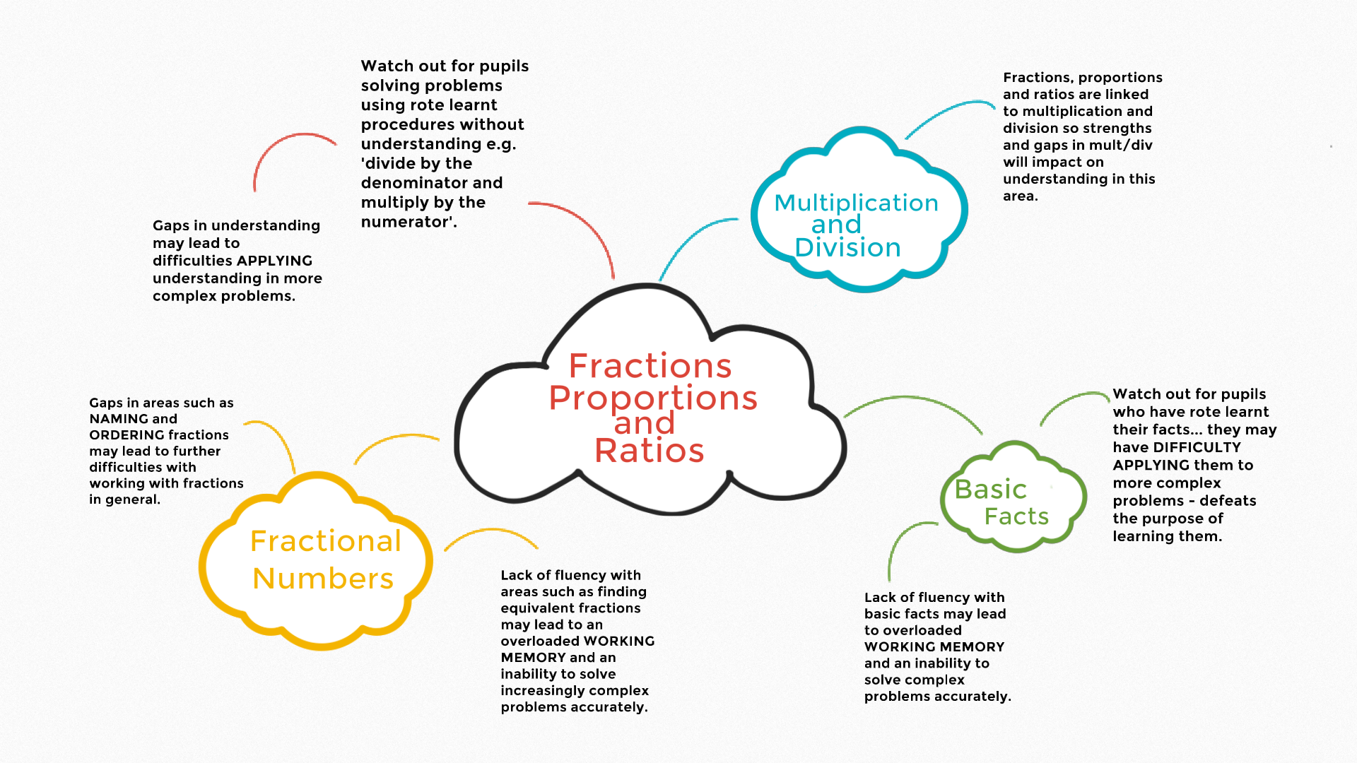 Spider diagram showing the connections between the fractions, proportions and ratios strategy assessment and the knowledge and strategy assessments that feed into it.
