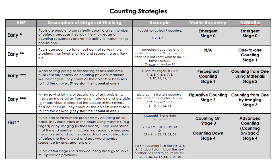 An overview of the counting strategies typically exhibited at each stage including links to Maths Recovery and New Zealand Maths.