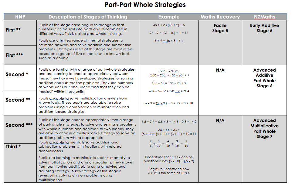 An overview of the part-whole strategies typically exhibited at each stage including links to Maths Recovery and New Zealand Maths.