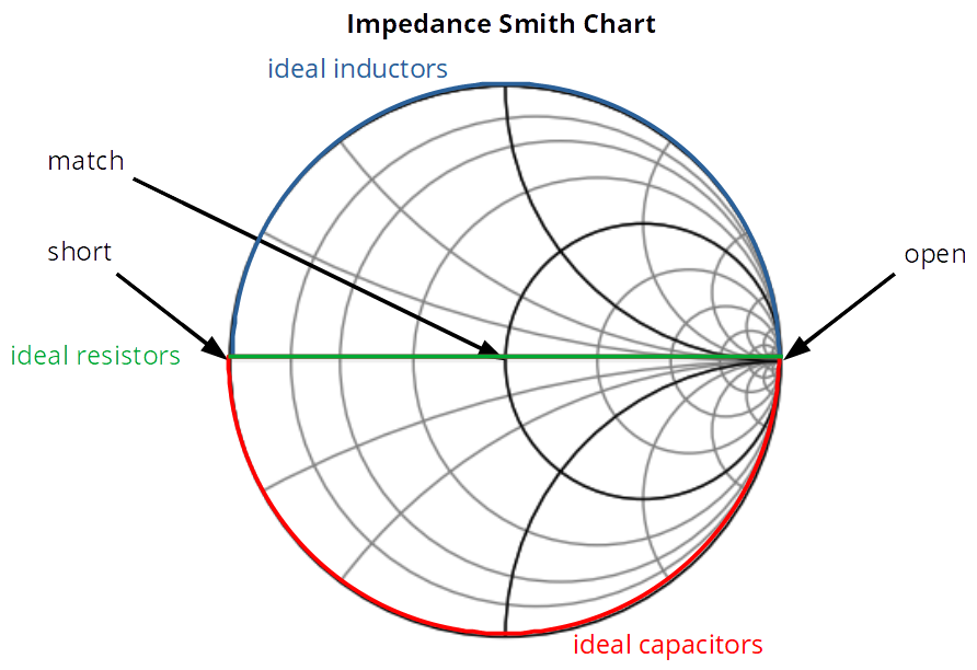 Impedance Smith Chart with important points