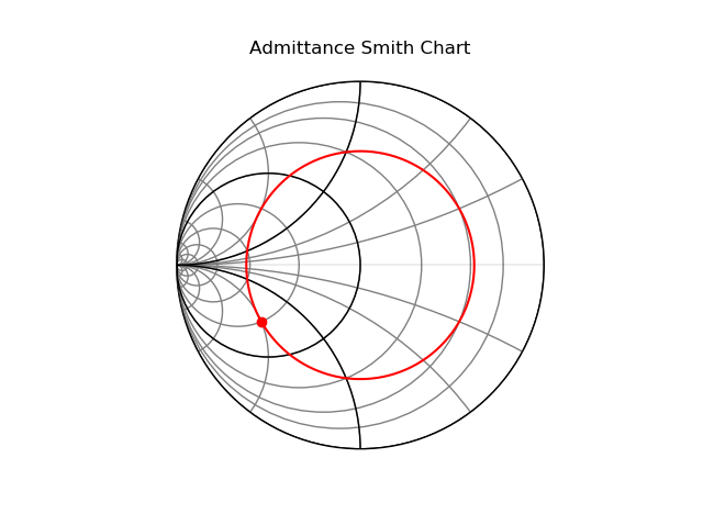 Admittance Smith Chart with admittance transformed by ideal transmission line