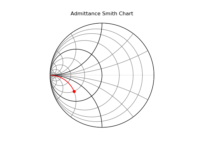 Admittance Smith Chart with admittance and resistor in parallel