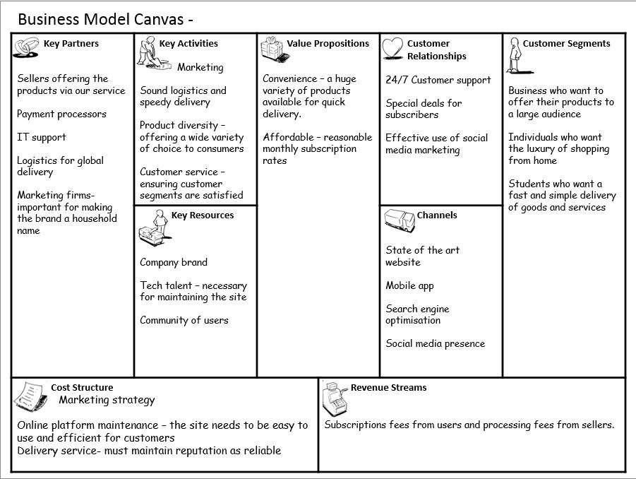 Example of a business model canvas