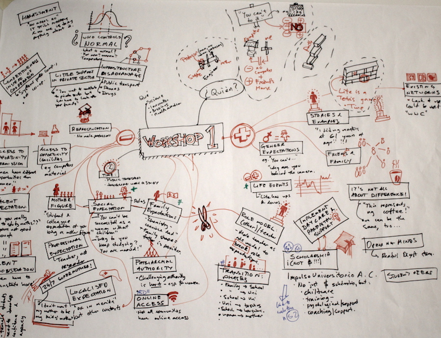 A mind map drawing of a workshop plan using text and images