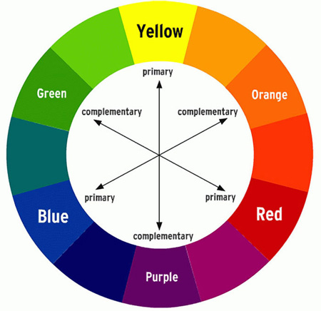 A Colour Theory General Ideas