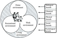 The system of environmental health