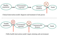 Health intervention models for the prevention and control of communicable diseases