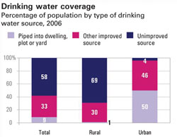 Graph showing drinking water sources