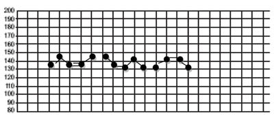 Example of normal fetal heart rate recorded on the partograph at 30 minute intervals.