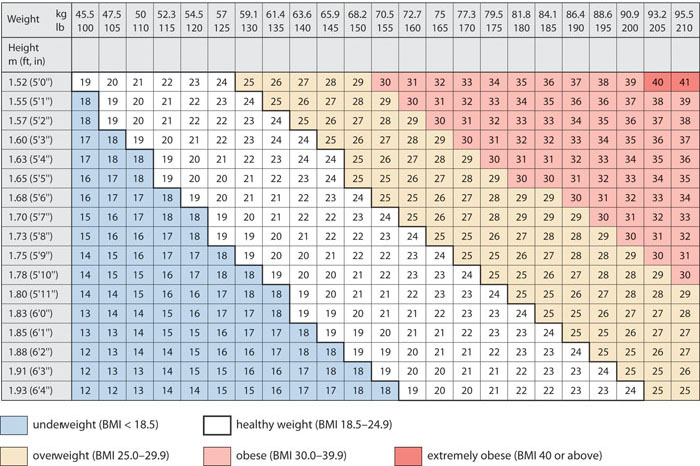 photo about Printable Bmi Chart known as OLCreate: Warmth_NCD_ET_1.0 Non-Communicable Conditions
