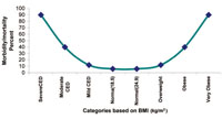 Graph showing relationship between BMI and morbidity and mortality