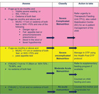Flow chart for assessment, classification and action required for malnourished children