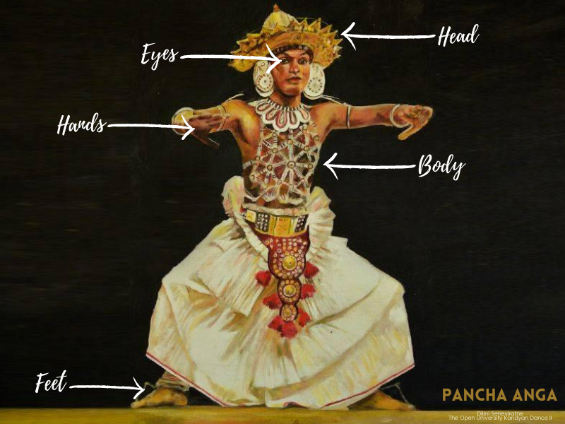 Pancha Anga - Five parts of the body being used during Kandyan dance