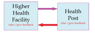 A diagram showing the higher health facility should refer/give feedback to the health post and vice-versa.