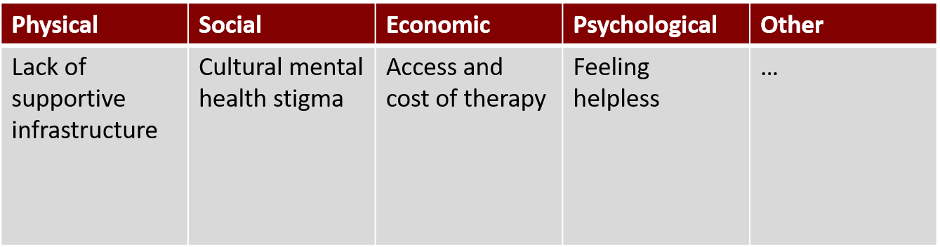 A table with column showing the 'physical, social, economic, psychological and other challenges' related to mental health