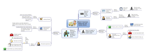 Figure 1.10 Computer-generated mind map showing what I learned when my car broke down