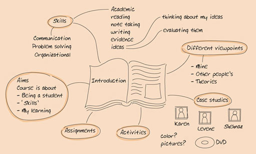 Figure 1.9 Mind map for the contents of Learning to Learn Unit 1