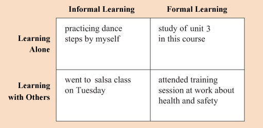 Figure 3.6 Types of learning