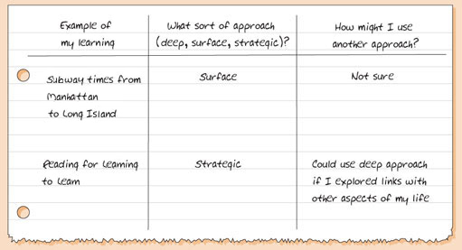 Figure 3.13 Learning approaches table