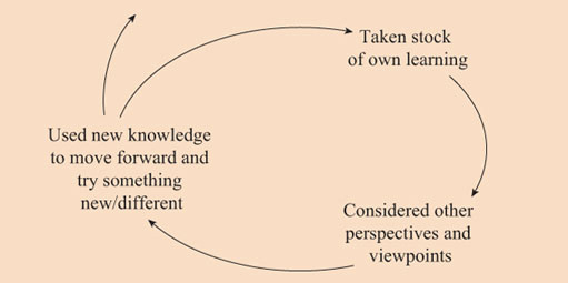 Figure 5.1 Cycle of learning
