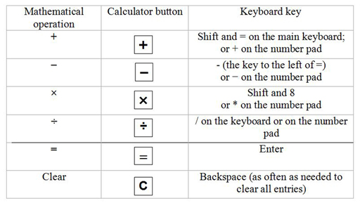 Figure showing mathematical operations, the calculator buttons for those mathematical operations, and the keyboard key for the mathematical operations