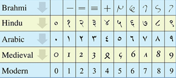 A table showing numerals changed over time as people travelled from India to Europe