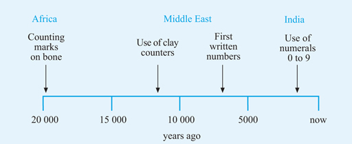 This diagram shows a time-line for the development of the number system.