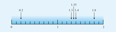 This diagram shows a number line marked in intervals of one tenth from 0 to 2. The numbers 0.2 (two intervals to the right of 0), 1.3 (three intervals to the right of 1), 1.35 (halfway between the third and fourth intervals to the right of 1), 1.4 (four intervals to the right of 1) and 1.8 (eight intervals to the right of 1) are marked on the line.