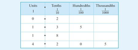 This is a table with four columns and five rows. The first column is headed Units, the second Tenths, the third Hundredths, and the fourth Thousandths In the second to fifth rows there is a decimal point between the Units column and the Tenths column. In the first row the first column contains 0, the second 2, the third and fourth columns are blank. This is a representation of 0.2. In the second row the first column contains 1 and the second 3 and the third contains 5 the fourth column is blank. This is a representation of 1.35. In the third row the first column contains1 and the second contains 8. The third and fourth columns are blank This is a representation of 1.8. In the fourth row the first column contains 4, the second 2 the first 0 and the fourth 5. This is a representation of 4.205.